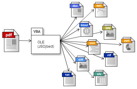 関数:PDFを特定のフォーマットに変換する